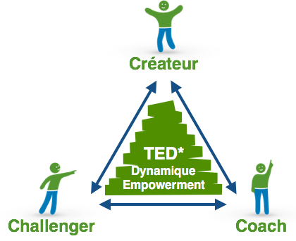 Le triangle The Empowerment Dynamic